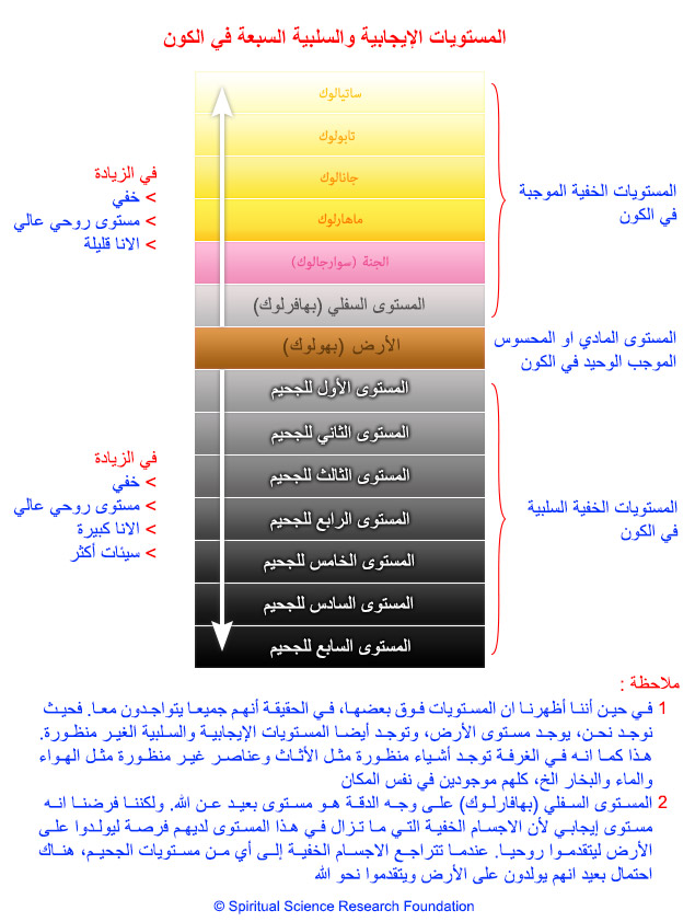 2-arabic-planes-of-existence-spiritual