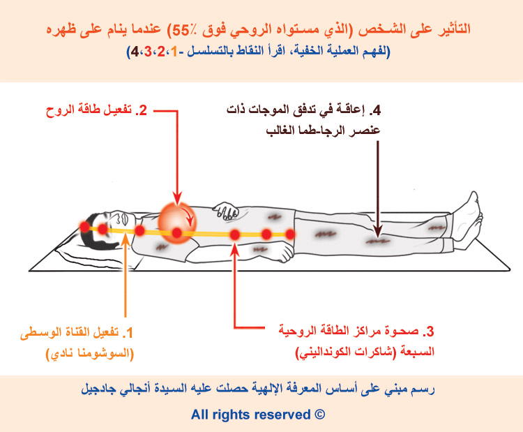 4-arabic_sleepeing-on-back-above-55