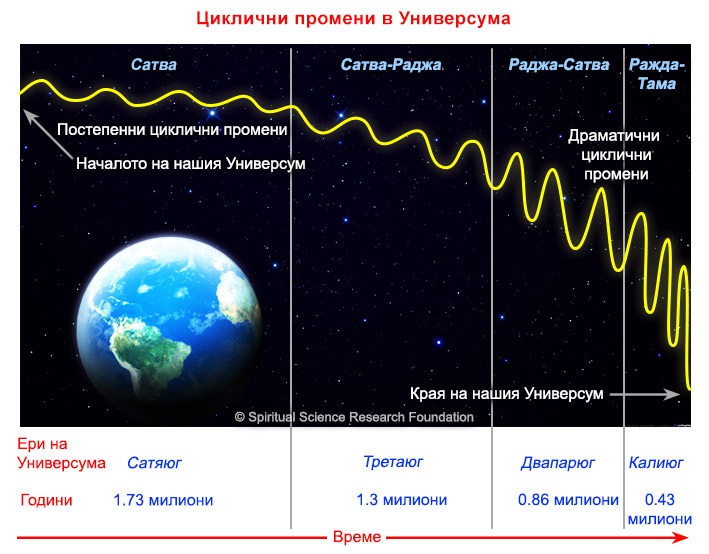 4-BG-Cyclical-changes-in-Universe