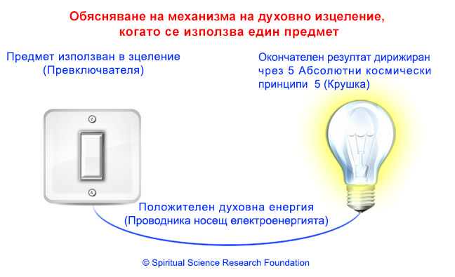 2-BG_ind-sattvikta_in_objects_and_bulb