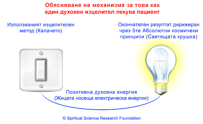 2-BG_Sattvikta_in_objects_and_bulb
