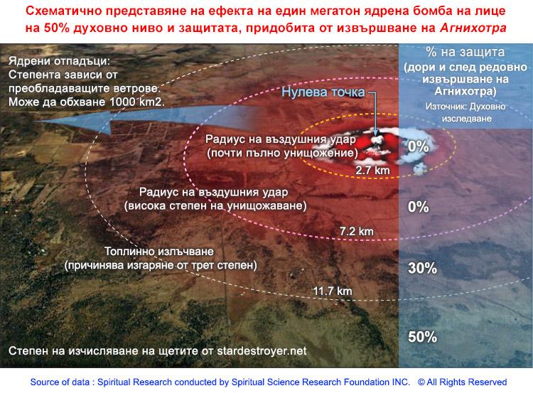 2.BG_Nuclear-radiation-and-Agnihotra