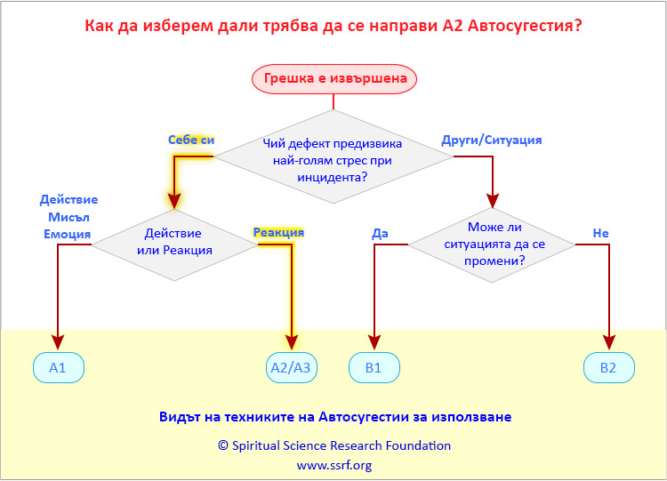 А2 Техника на Aвтосугестии