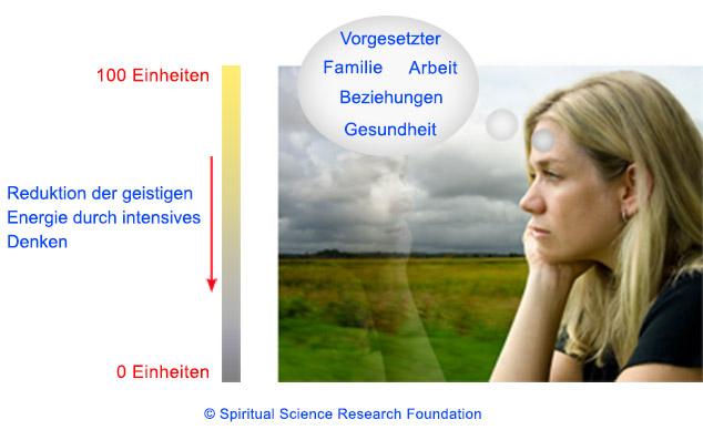 Reduktion der geistigen Energie durch Gedanken