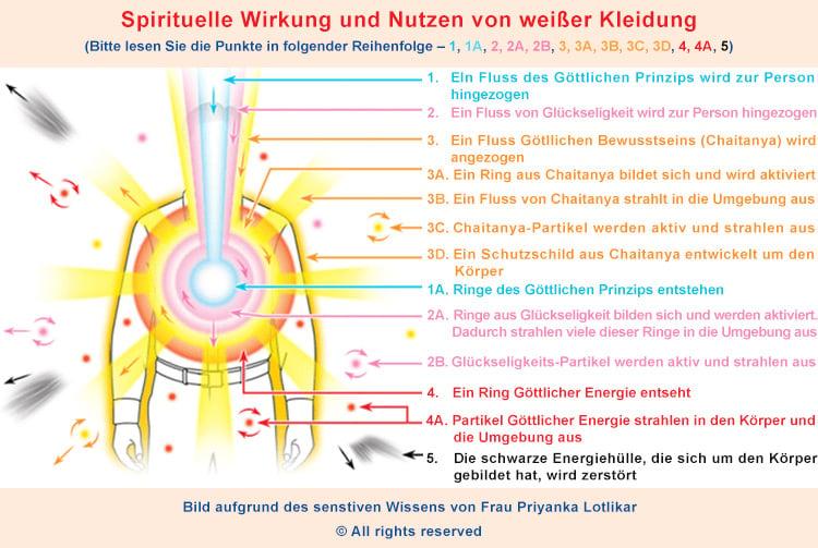 Farben ihre spirituelle wirkung auf uns for Farben in der wohnung und ihre wirkung
