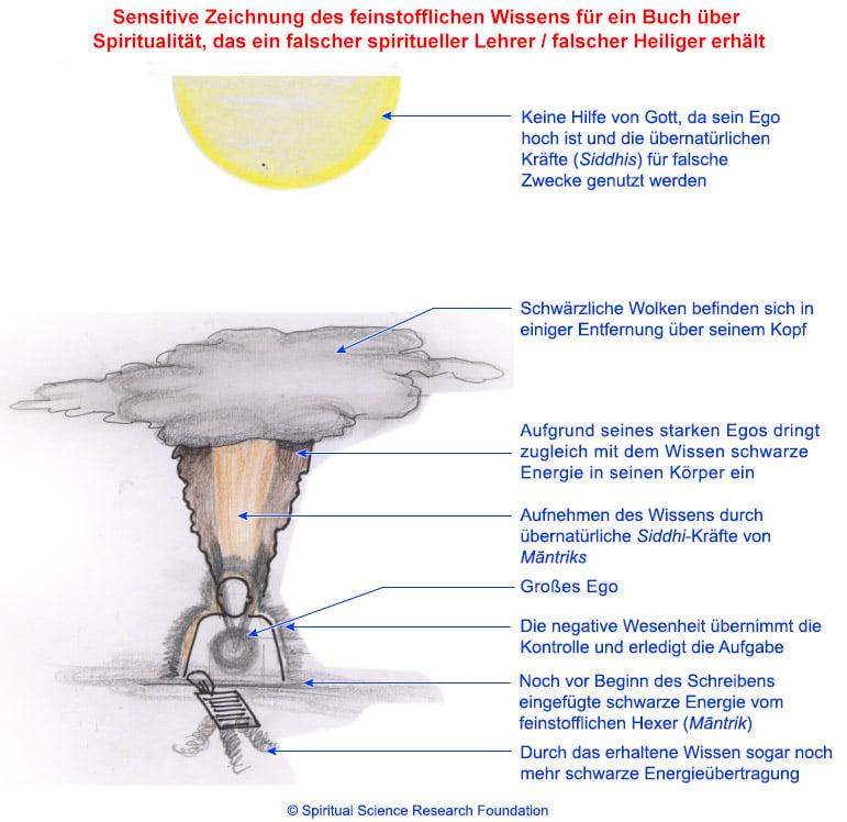 Sensitive Zeichnung des feinstofflichen Wissens, das ein falscher spiritueller Lehrer / falscher Heiliger erhält