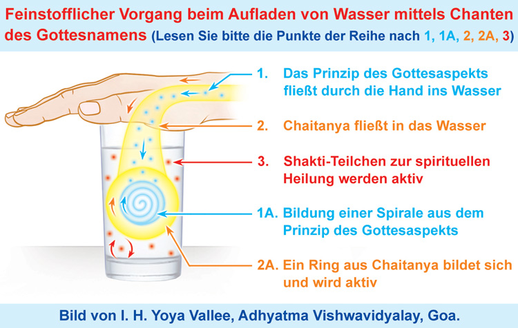 GERM-How-to-charge-water-with-Chanting