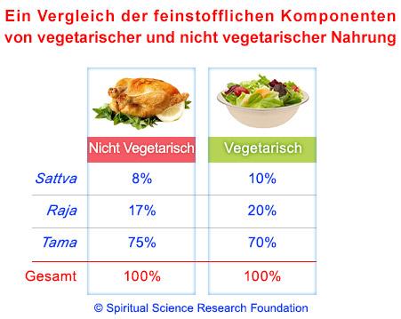 Vergleich der feinstofflichen Komponenten von vegetarischer und nicht-vegetarischer Nahrung