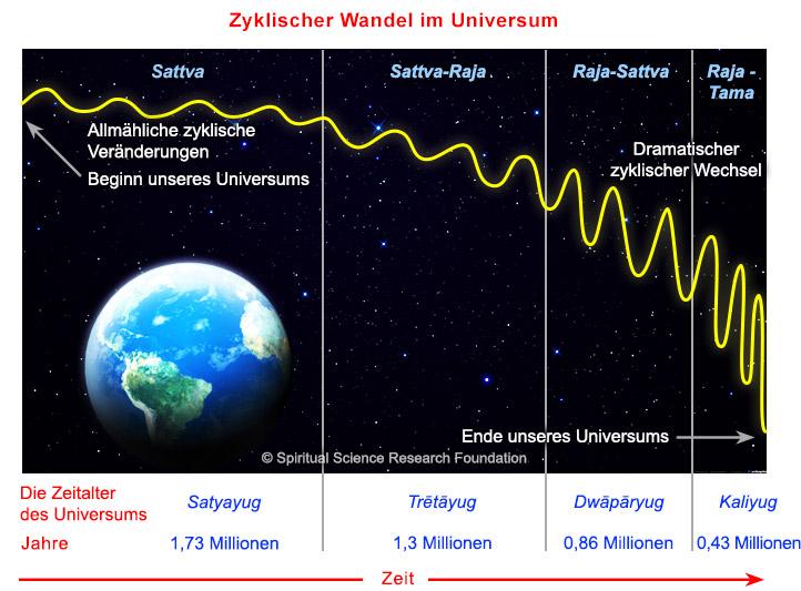 Klimawandel Ursachen: 1. Zyklischer Wandel im Universum
