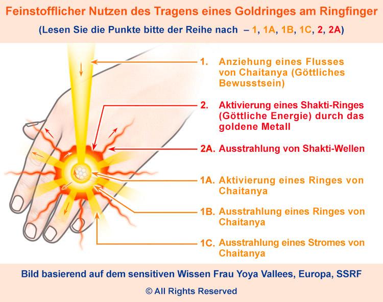 Spiritueller Schmuck − Goldring