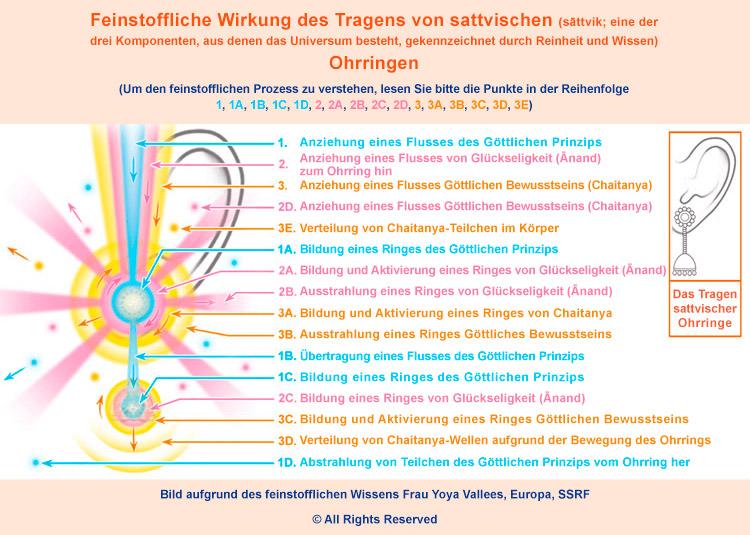 Spiritueller Schmuck − Sattvische Ohrringe