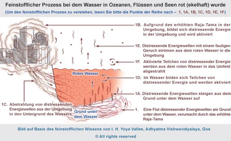 wasser-fluesse-seen-werden-rot-subtil