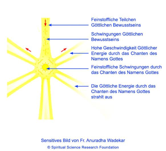 Was geschieht beim Chanten? Göttliche Energie