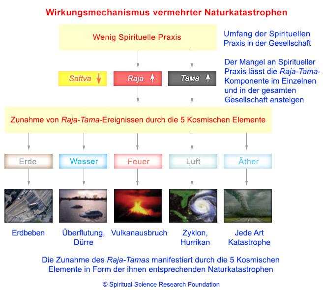 Spiritueller Wirkungsmechanismus vermehrter Naturkatastrophen