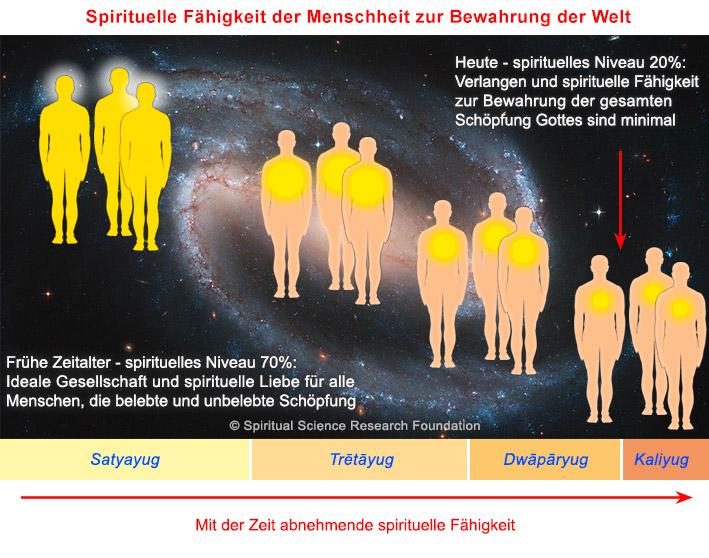 Spirituelle Fähigkeit der Menschheit zur Bewahrung der Welt