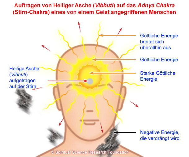 Auftragen von Heiliger Asche auf das Stirn-Chakra eines von einem Geist angegriffenen Menschen