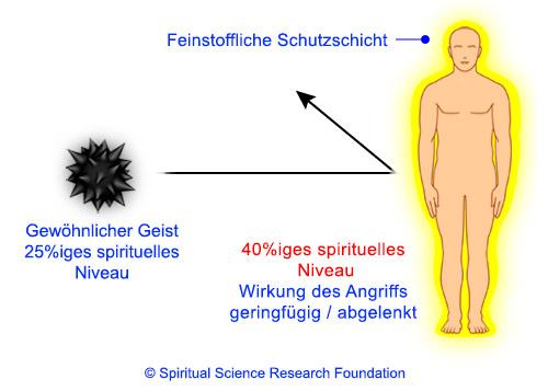 Wirkung der Schutzhülle bei Angriff eines gewöhnlichen Geistes