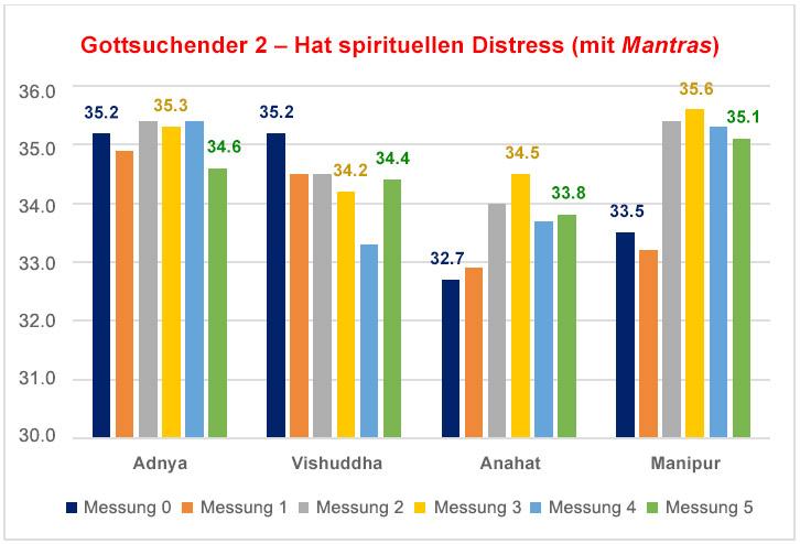 Die Wirkung beim Vortragen von Mantras in Sanskrit aus dem Samaveda