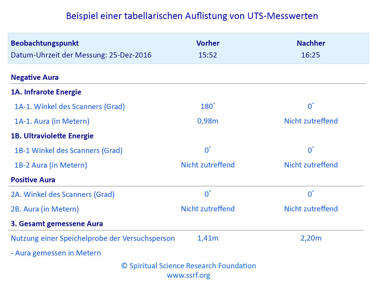 Informationen zum Universal Aura Scanner (UAS)
