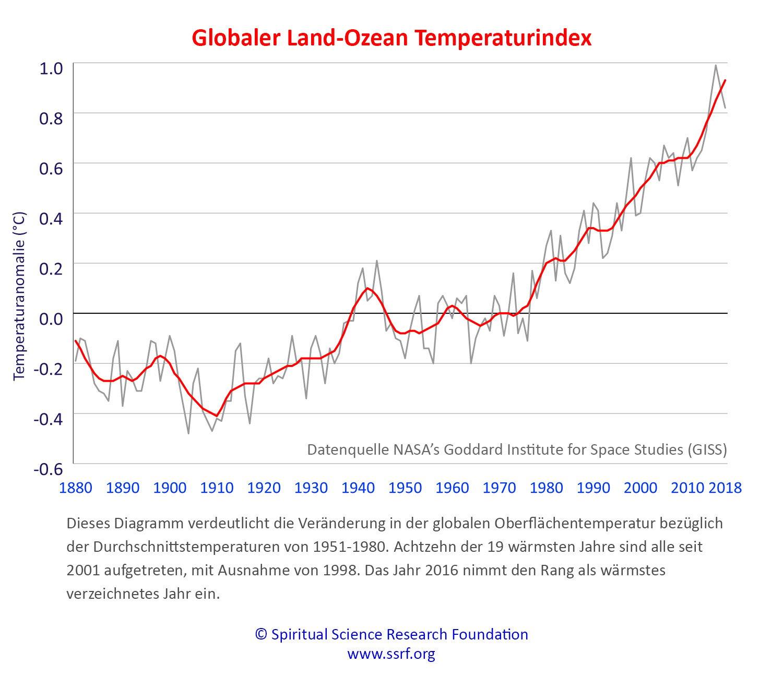 Klimawandel Aktualisierung – Ursachen und Lösungen