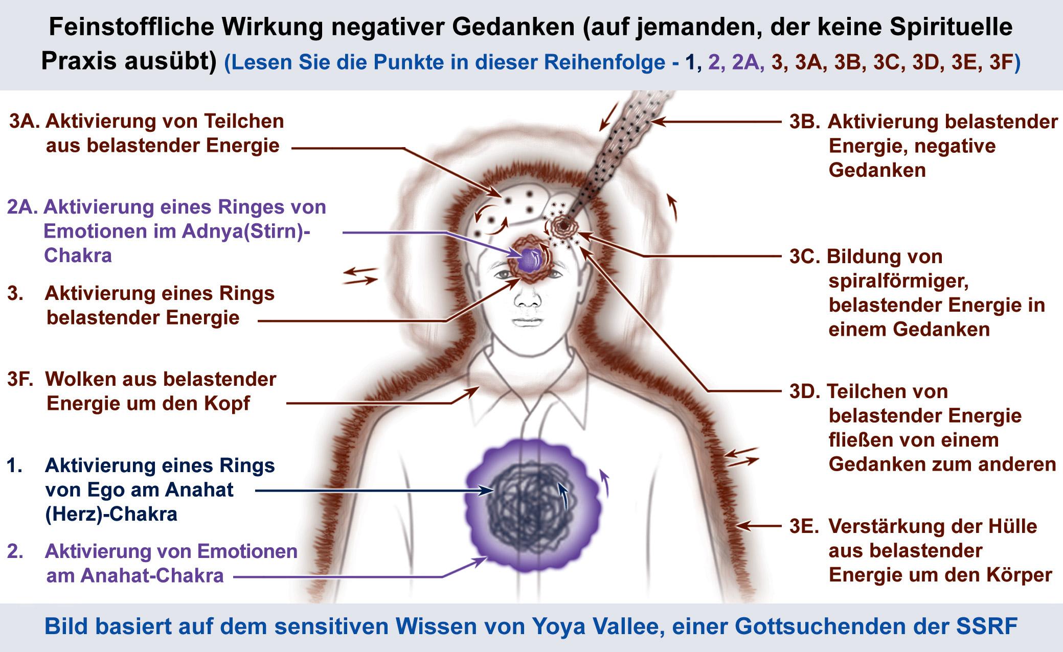 Wie man negative Gedanken überwindet