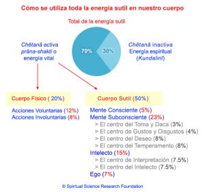 1_kundalini-energy-how-what-used-for