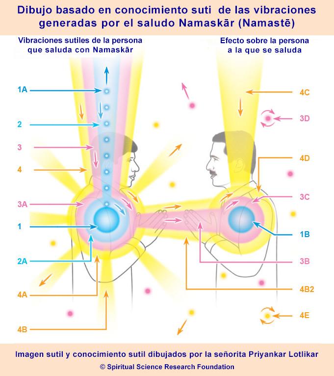 Namaskar y su significado - Ilustración sutil