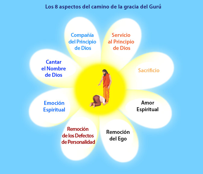 GKY-8-aspects-of-sadhna-Spa(1)