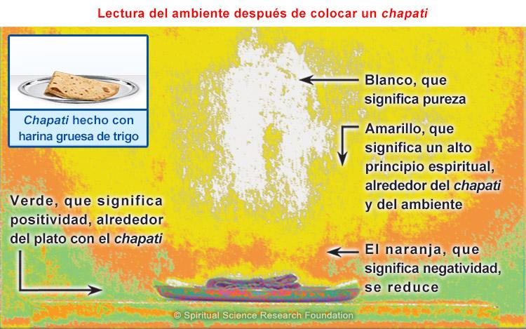 Investigación sobre las vibraciones emitidas por el pan y el chapati