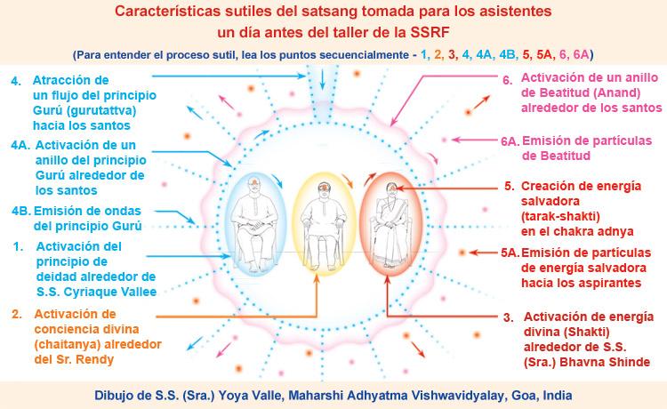 Vibraciones espirituales de un taller espiritual de la SSRF
