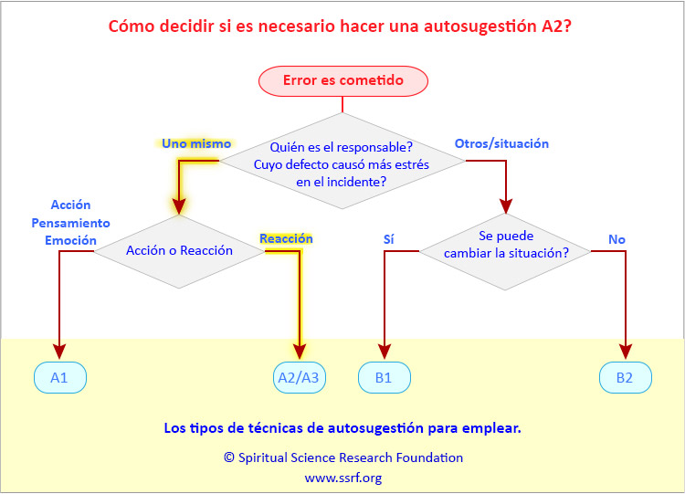 Técnica de autosugestión A2