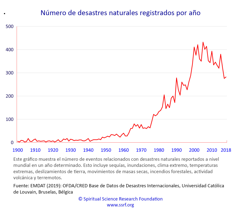 Actualización del cambio climático - Causas y soluciones