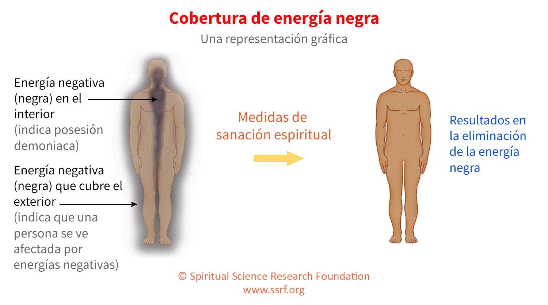 ¿Qué es la energía negra o la energía oscura?