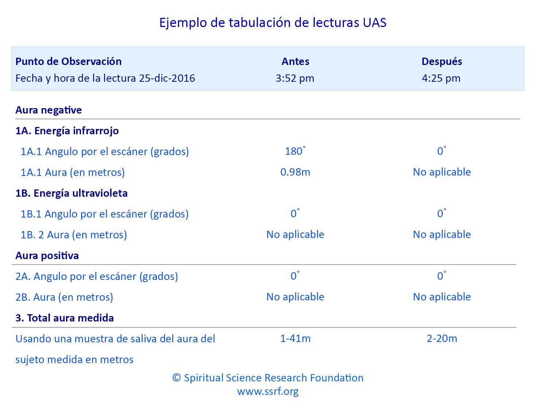 Información sobre el escáner de aura universal (UAS)