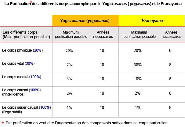 Yogic-Asanas