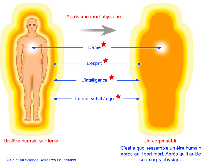 3-fren-Subtle-body-after-death