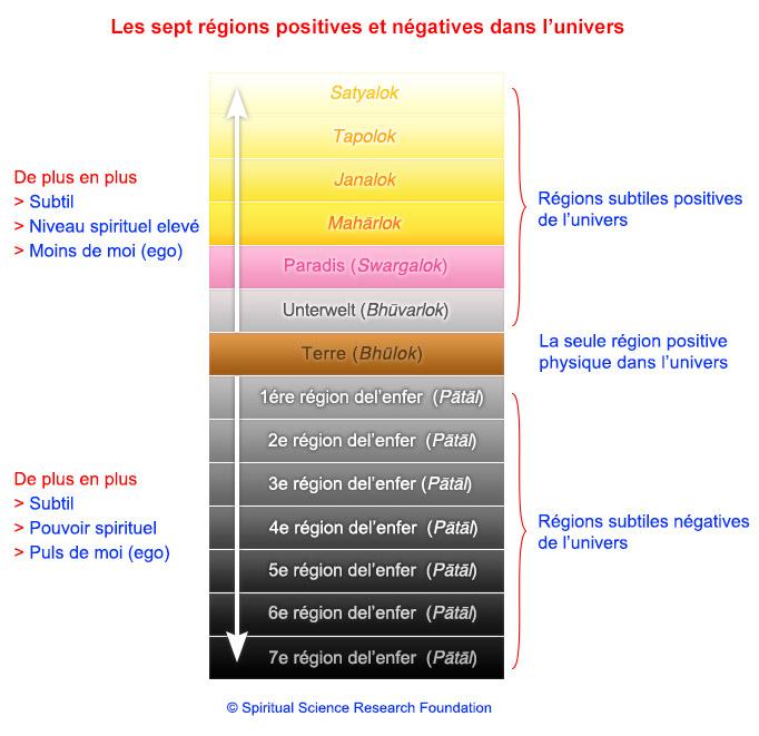 4-fren-Regions