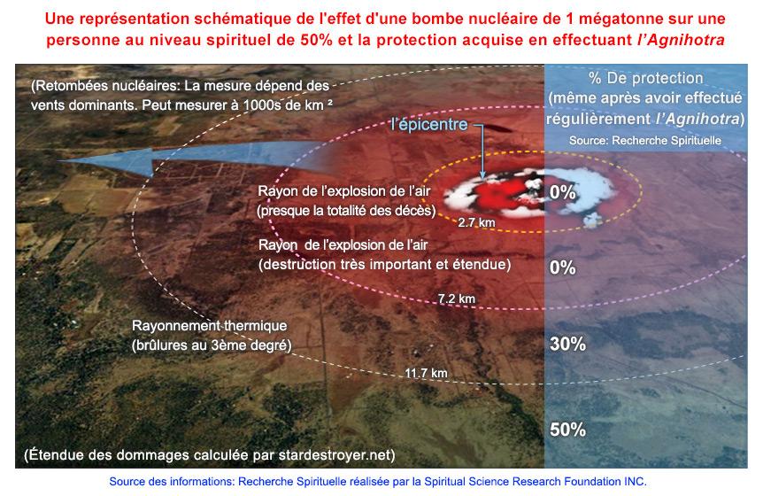 2-FREN-Nuclear-radiation-and-Agnihotra