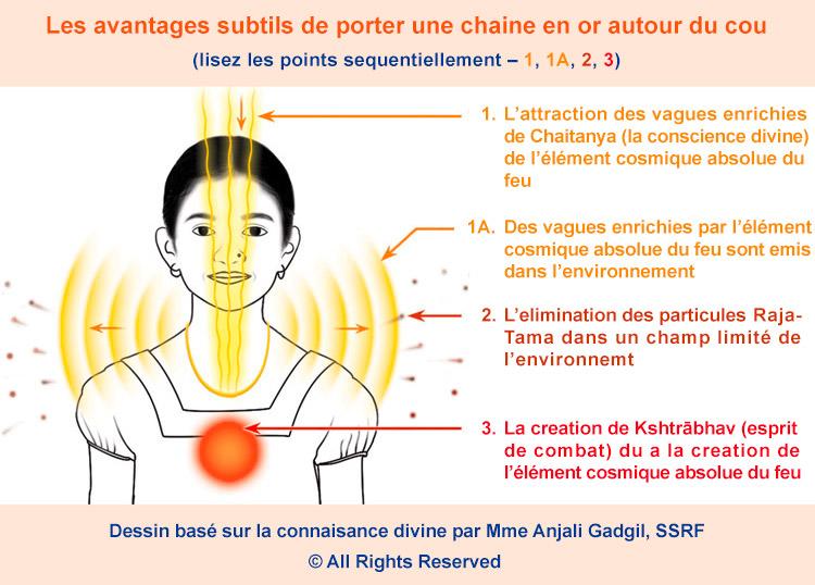 L'effet spirituel de porter des bijoux ?