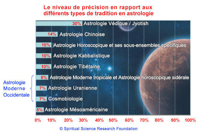 4-FREN_astrology-table