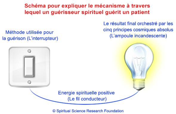 2-FRA-healing-bulb