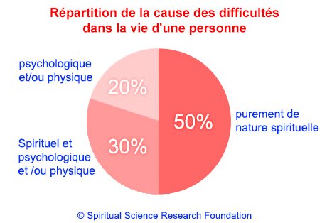1-FRA-Root-cause