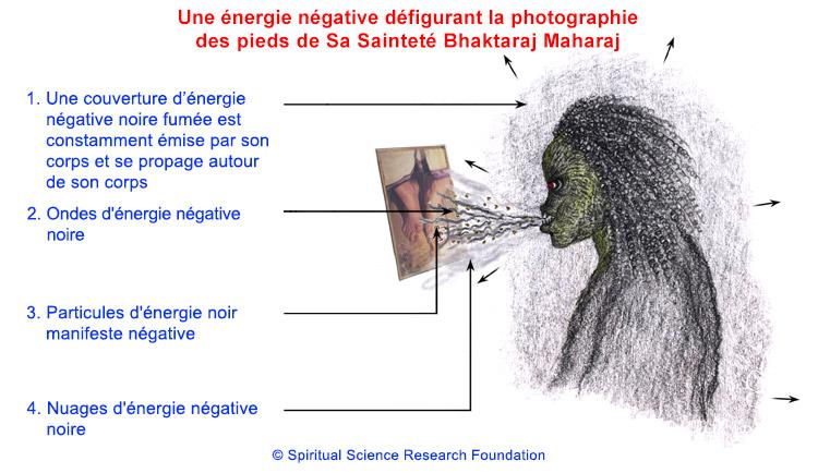 Défiguration de photos par des énergies négatives de niveau supérieur