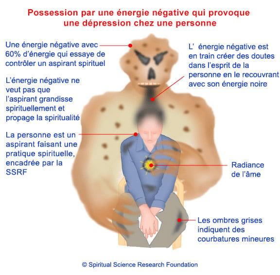 Dessins basés sur la connaissance subtile des démons, énergies négatives