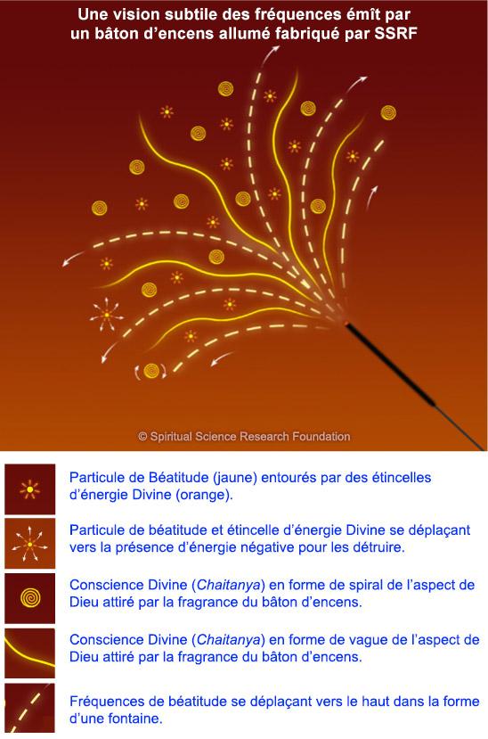 Quelle est la spécialité de bâtons d'encens de SSRF comme guérison spirituelle?
