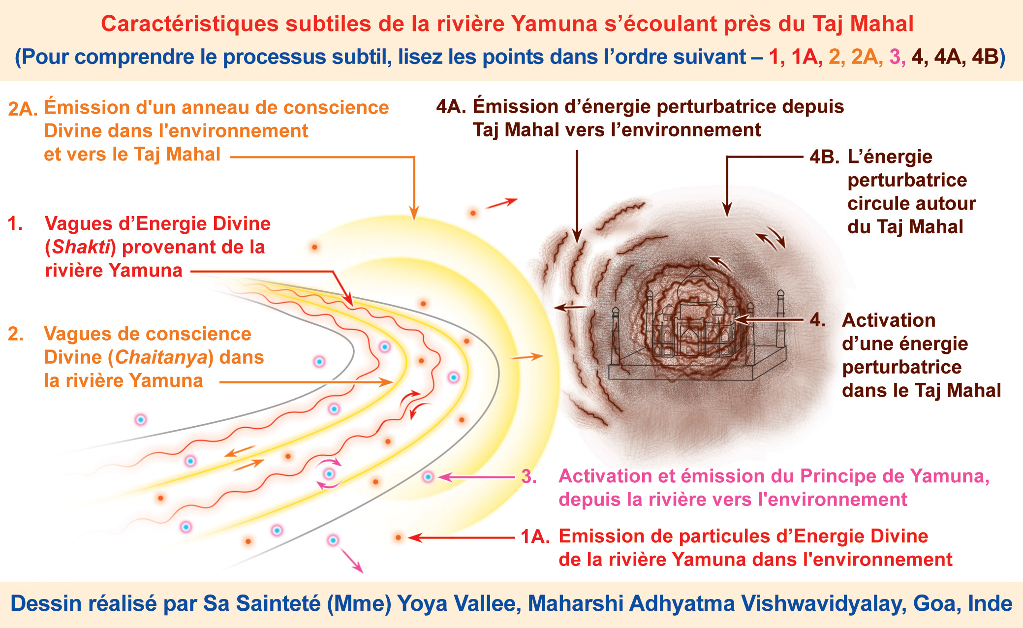 Test et analyse du sol – Une étude spirituelle du sol – Partie 2