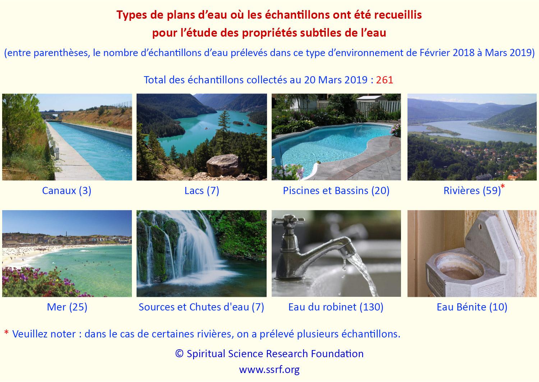 L'étude et l'analyse de l'eau et de ses propriétés subtiles