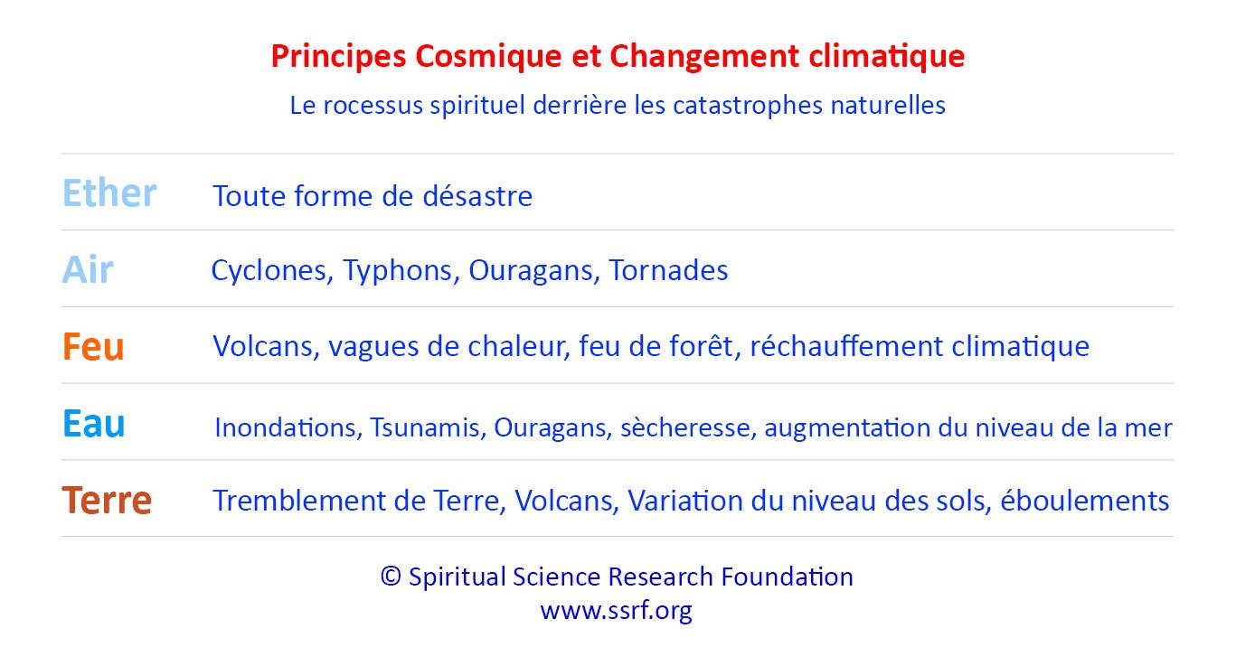Le point sur le changement climatique - Causes et solutions