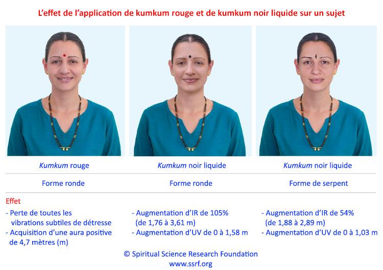 Recherche sur les effets spirituels du maquillage