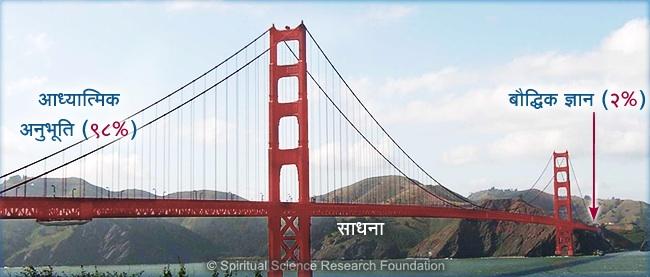 H_spiritual-practice-bridge